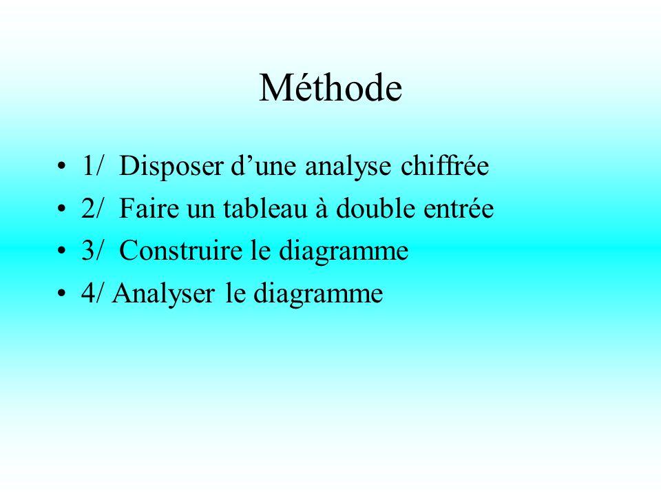 Méthode 1/ Disposer d'une analyse chiffrée 2/ Faire un tableau à double entrée 3/ Construire le diagramme 4/ Analyser le diagramme