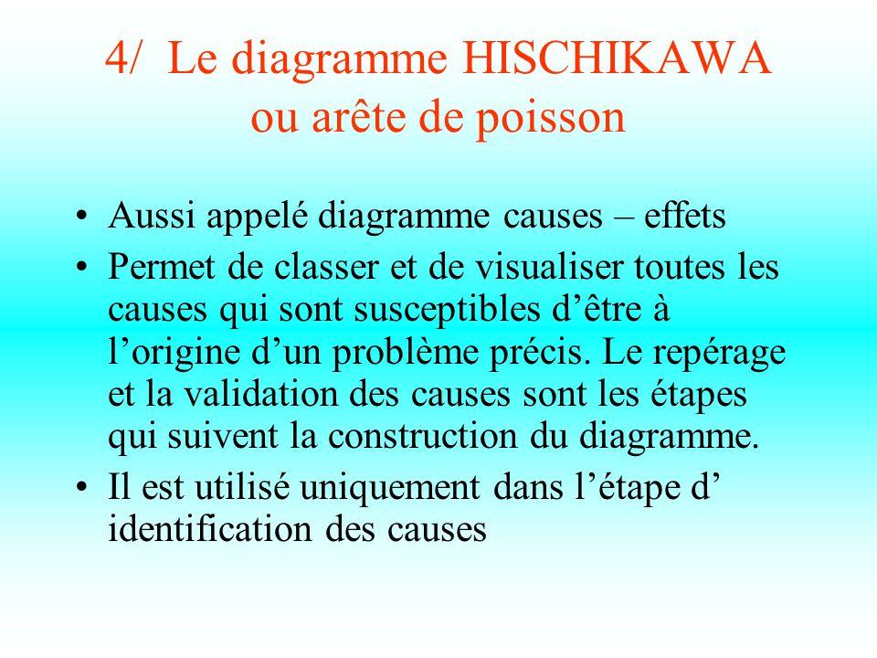4/ Le diagramme HISCHIKAWA ou arête de poisson Aussi appelé diagramme causes – effets Permet de classer et de visualiser toutes les causes qui sont susceptibles d'être à l'origine d'un problème précis.