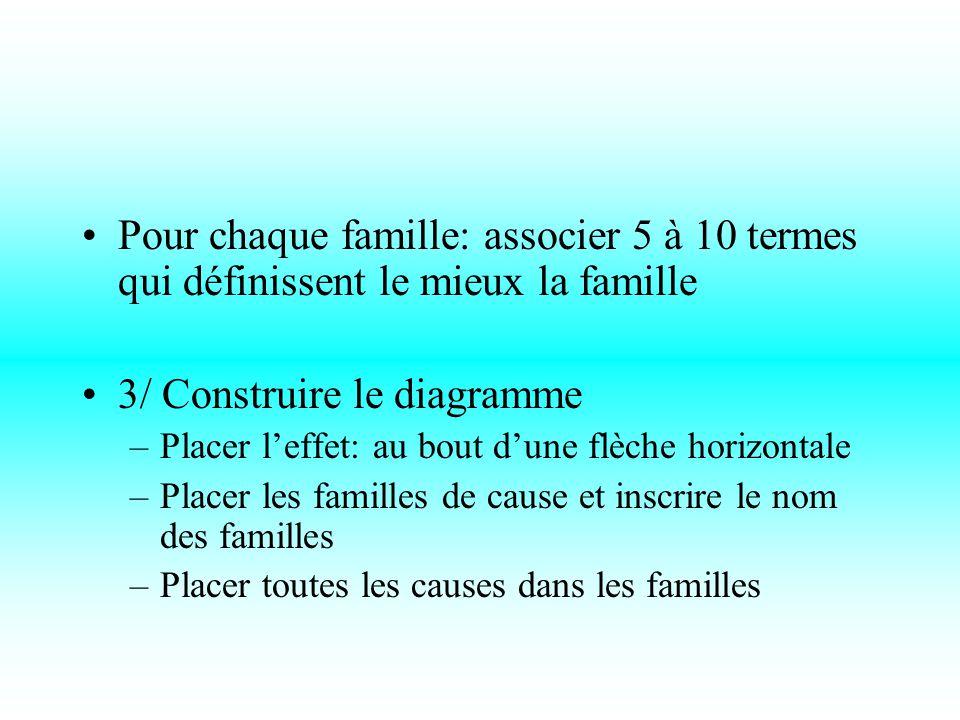 Pour chaque famille: associer 5 à 10 termes qui définissent le mieux la famille 3/ Construire le diagramme –Placer l'effet: au bout d'une flèche horizontale –Placer les familles de cause et inscrire le nom des familles –Placer toutes les causes dans les familles