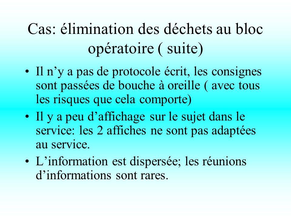 Cas: élimination des déchets au bloc opératoire ( suite) Il n'y a pas de protocole écrit, les consignes sont passées de bouche à oreille ( avec tous les risques que cela comporte) Il y a peu d'affichage sur le sujet dans le service: les 2 affiches ne sont pas adaptées au service.