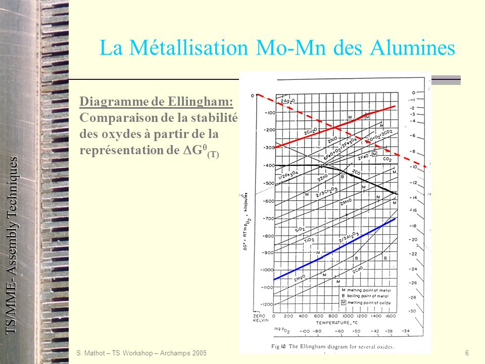 TS/MME- Assembly Techniques S. Mathot – TS Workshop – Archamps 20056 La Métallisation Mo-Mn des Alumines Diagramme de Ellingham: Comparaison de la sta