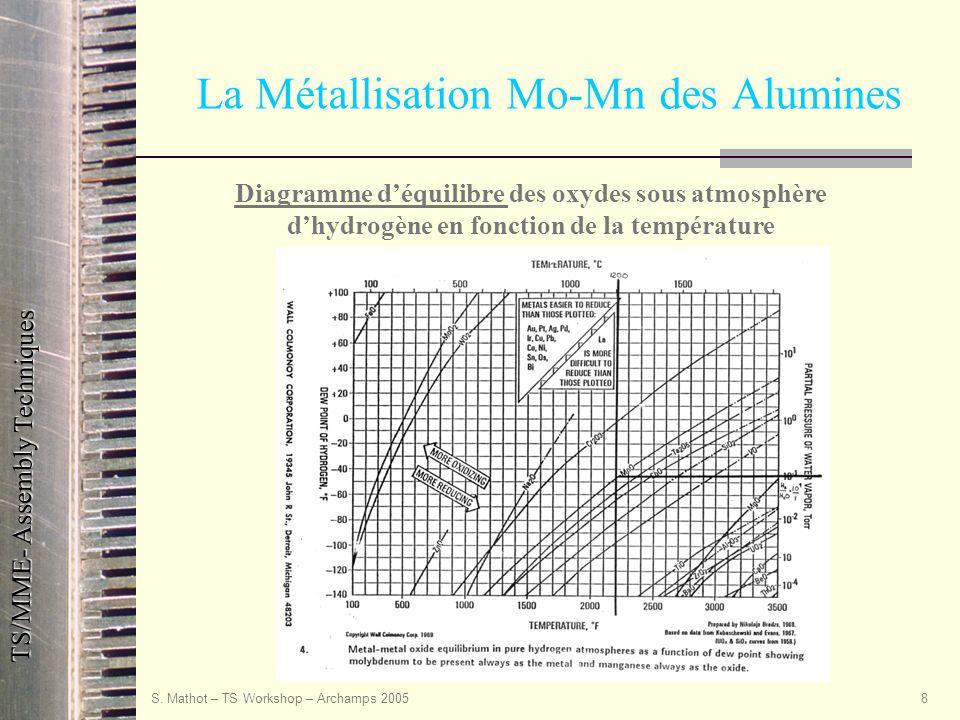 TS/MME- Assembly Techniques S. Mathot – TS Workshop – Archamps 20058 La Métallisation Mo-Mn des Alumines Diagramme d'équilibre des oxydes sous atmosph