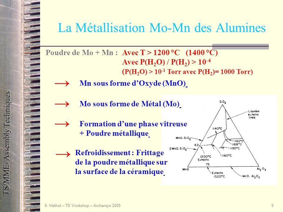 TS/MME- Assembly Techniques S. Mathot – TS Workshop – Archamps 20059 La Métallisation Mo-Mn des Alumines Poudre de Mo + Mn :Avec T > 1200 °C (1400 °C)