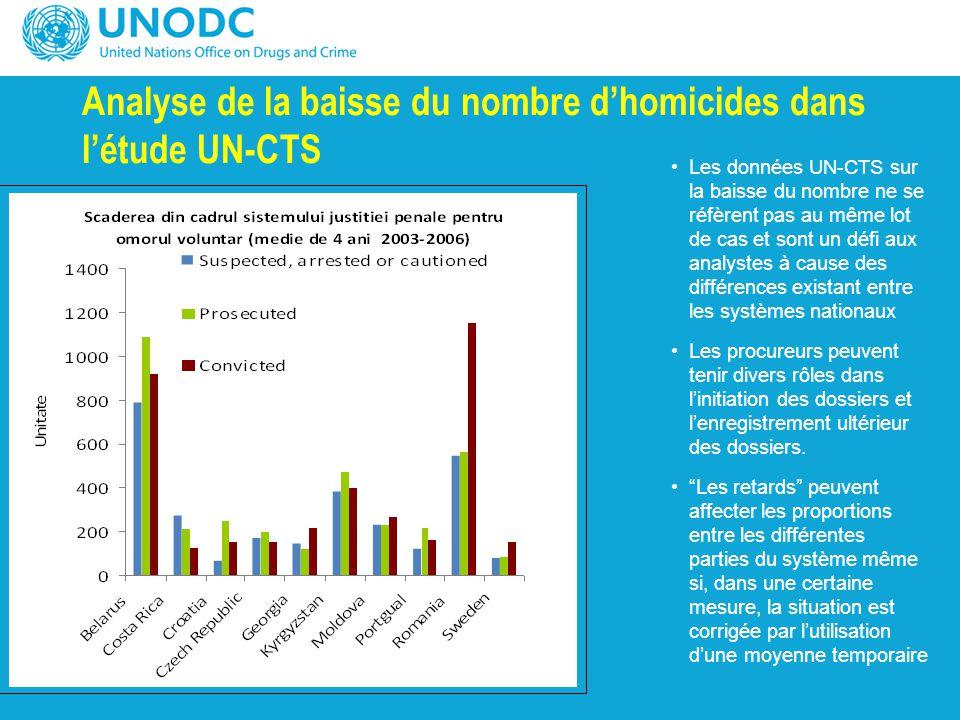 Analyse de la baisse du nombre d'homicides dans l'étude UN-CTS Les données UN-CTS sur la baisse du nombre ne se réfèrent pas au même lot de cas et son