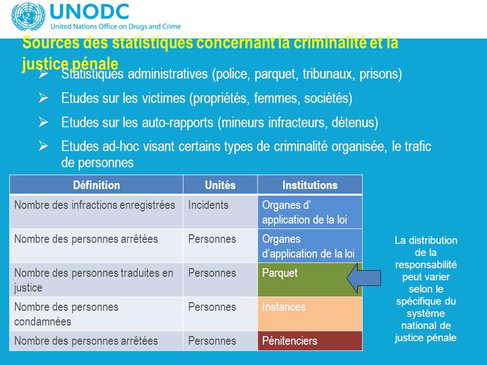 Sources des statistiques concernant la criminalité et la justice pénale  Statistiques administratives (police, parquet, tribunaux, prisons)  Etudes