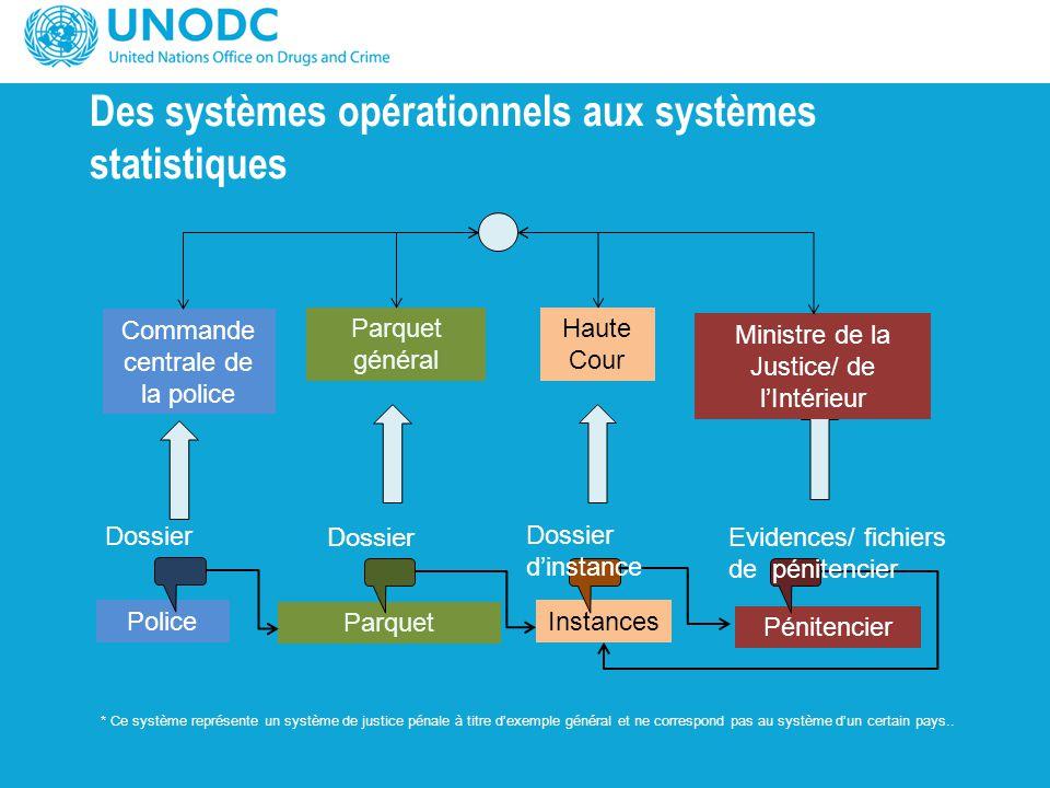 Des systèmes opérationnels aux systèmes statistiques * Ce système représente un système de justice pénale à titre d'exemple général et ne correspond p