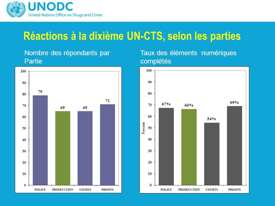 Réactions à la dixième UN-CTS, selon les parties Nombre des répondants par Partie Taux des éléments numériques complétés