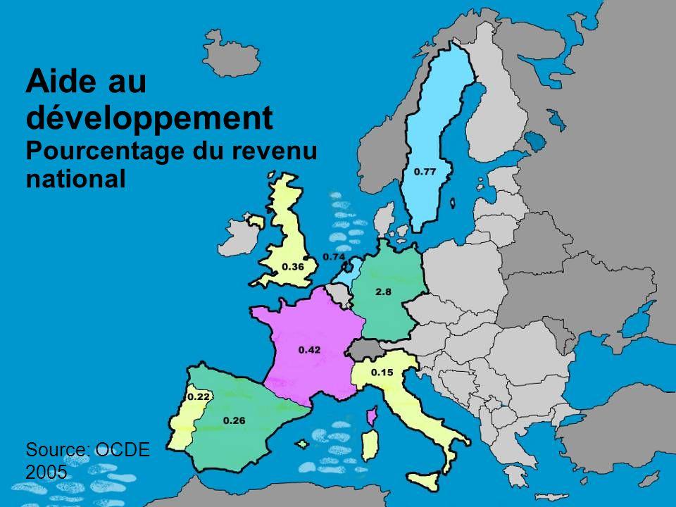 Aide au développement Pourcentage du revenu national Source: OCDE 2005