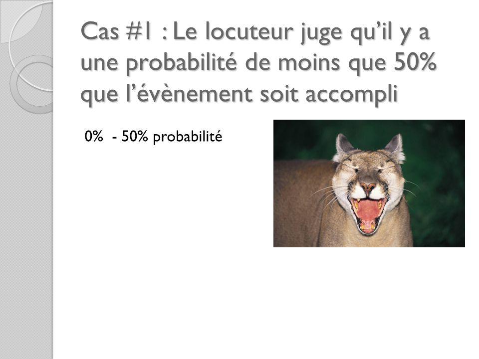 Cas #1 : Le locuteur juge qu'il y a une probabilité de moins que 50% que l'évènement soit accompli 0% - 50% probabilité