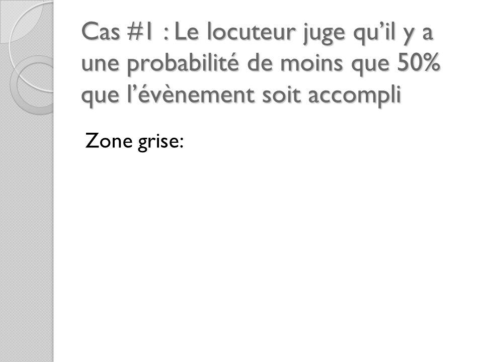 Cas #1 : Le locuteur juge qu'il y a une probabilité de moins que 50% que l'évènement soit accompli Zone grise: