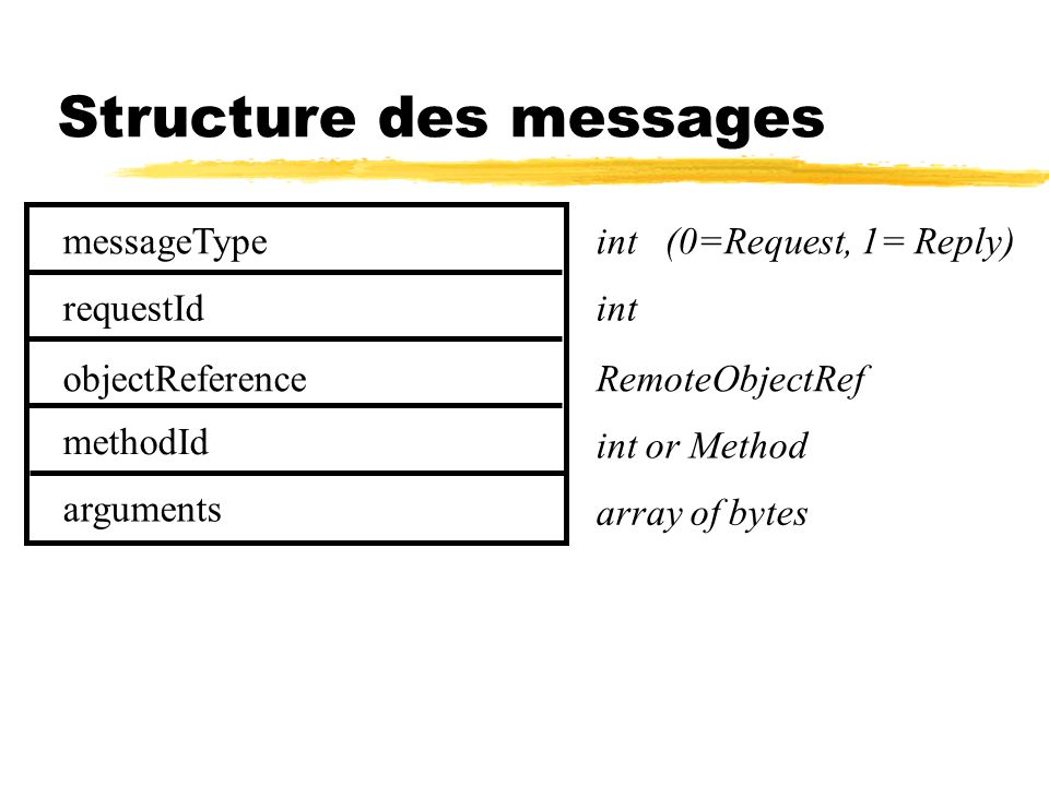 Structure des messages messageType requestId objectReference methodId arguments int (0=Request, 1= Reply) int RemoteObjectRef int or Method array of bytes