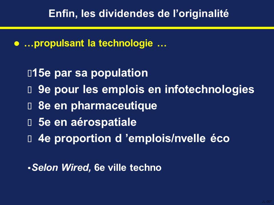 Enfin, les dividendes de l'originalité …propulsant la technologie …  15e par sa population  9e pour les emplois en infotechnologies  8e en pharmaceutique  5e en aérospatiale  4e proportion d 'emplois/nvelle éco  Selon Wired, 6e ville techno JL-007