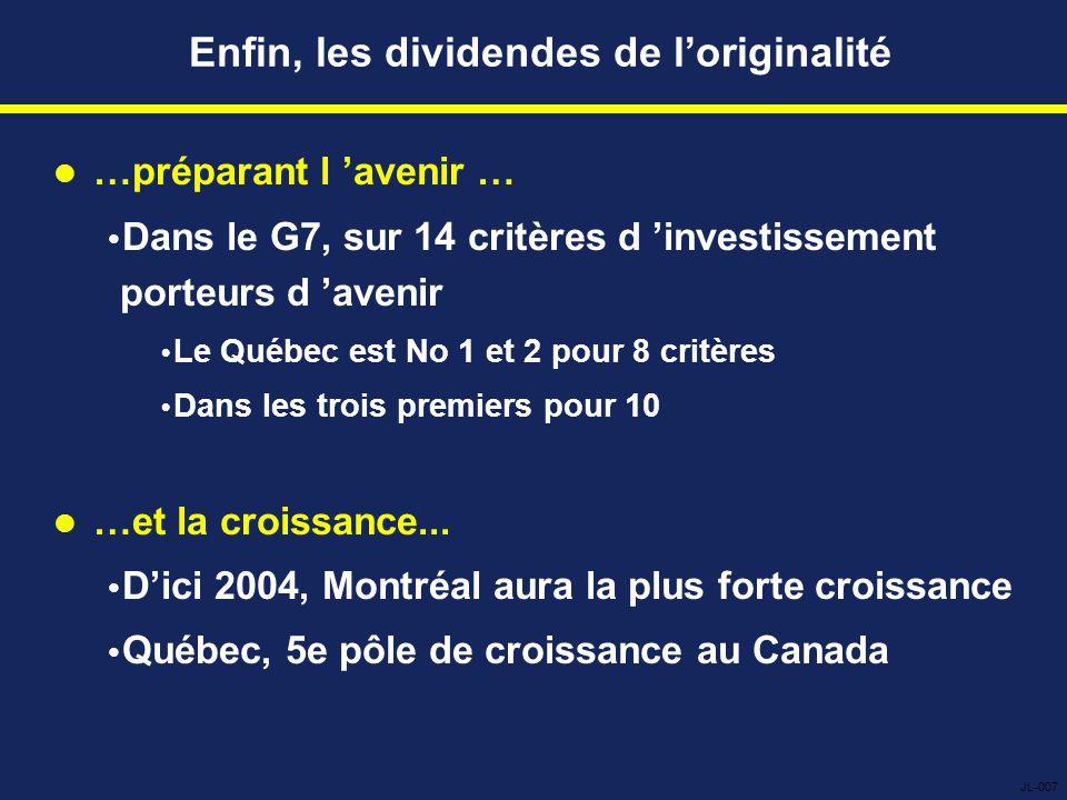 Enfin, les dividendes de l'originalité …préparant l 'avenir …  Dans le G7, sur 14 critères d 'investissement porteurs d 'avenir  Le Québec est No 1 et 2 pour 8 critères  Dans les trois premiers pour 10 …et la croissance...