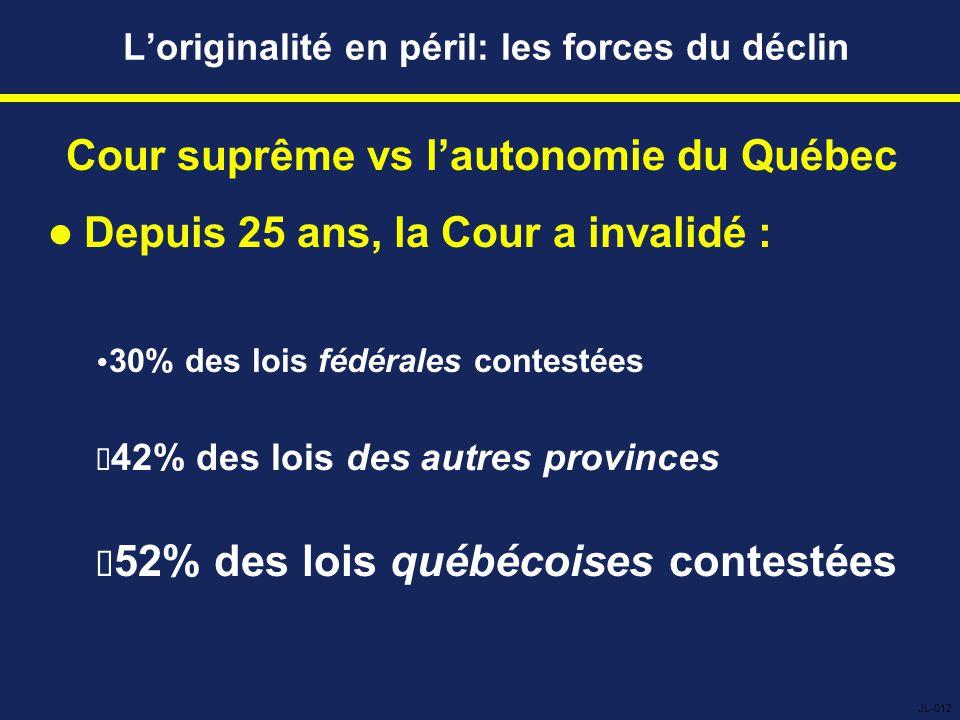 L'originalité en péril: les forces du déclin Cour suprême vs l'autonomie du Québec Depuis 25 ans, la Cour a invalidé :  30% des lois fédérales contestées  42% des lois des autres provinces  52% des lois québécoises contestées JL-012