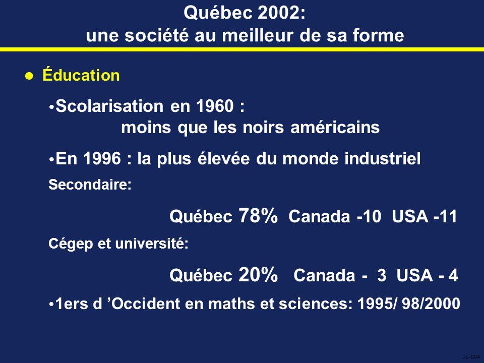 Québec 2002: une société au meilleur de sa forme Éducation  Scolarisation en 1960 : moins que les noirs américains  En 1996 : la plus élevée du monde industriel Secondaire: Québec 78% Canada -10 USA -11 Cégep et université: Québec 20% Canada - 3 USA - 4  1ers d 'Occident en maths et sciences: 1995/ 98/2000 JL-004