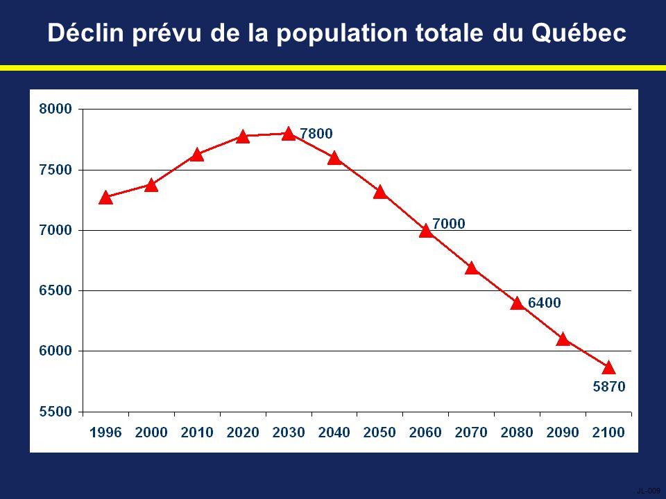 Déclin prévu de la population totale du Québec JL-009