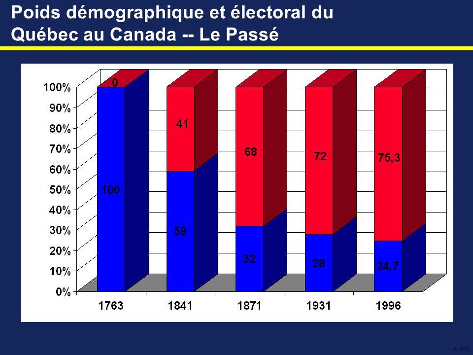 Poids démographique et électoral du Québec au Canada -- Le Passé JL-010