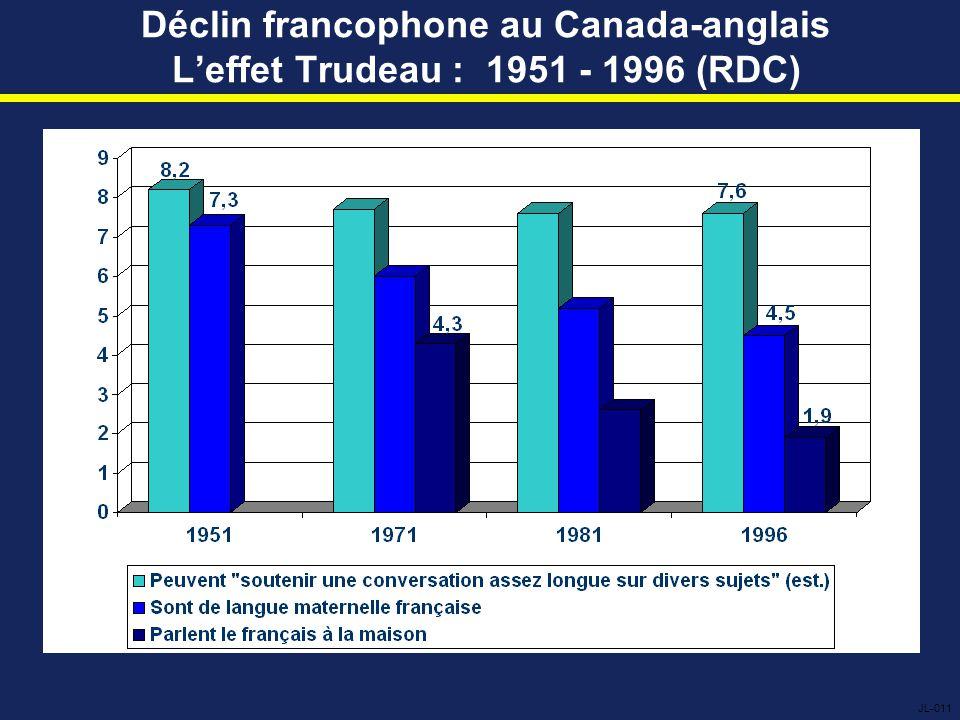 Déclin francophone au Canada-anglais L'effet Trudeau : 1951 - 1996 (RDC) JL-011