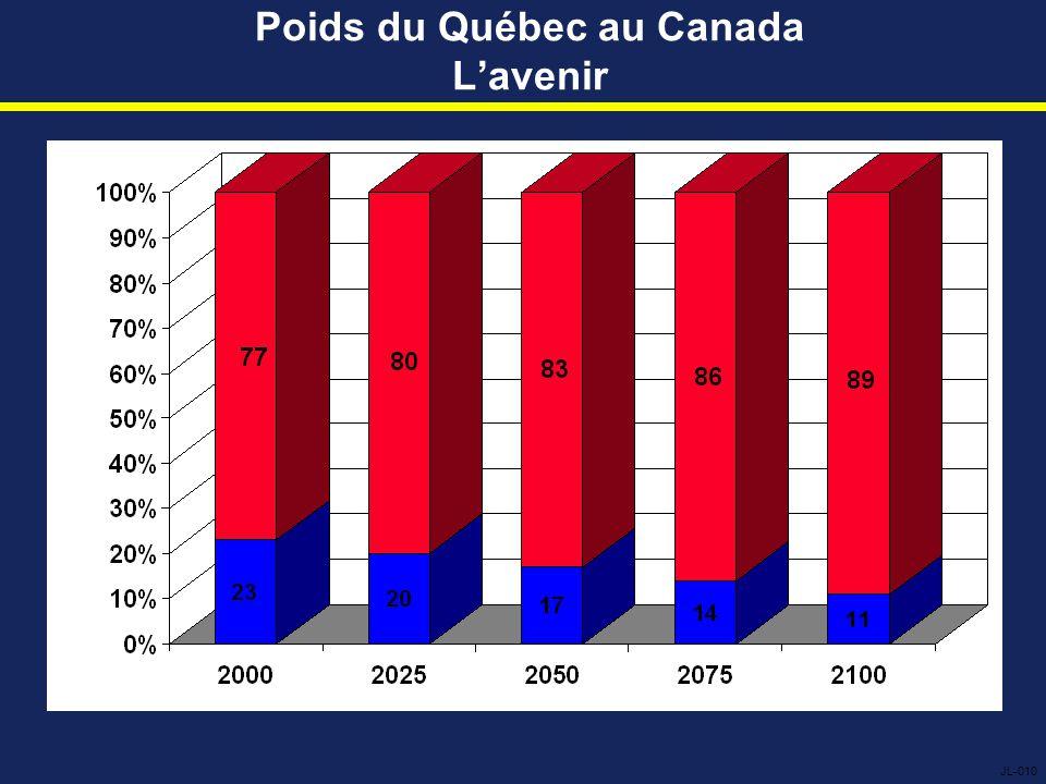 Poids du Québec au Canada L'avenir JL-010