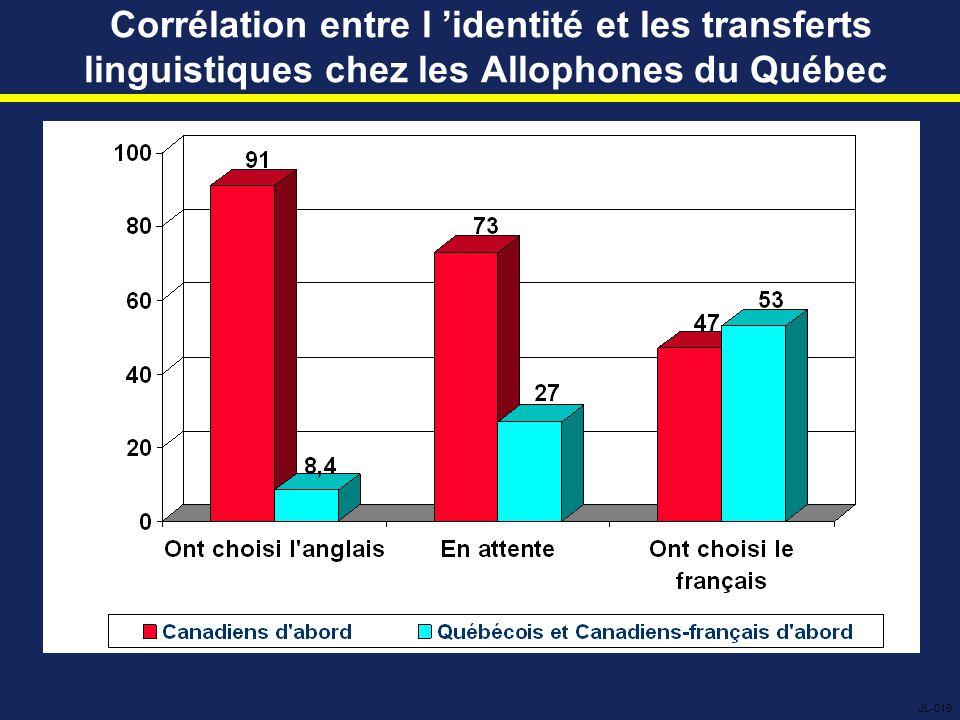 Corrélation entre l 'identité et les transferts linguistiques chez les Allophones du Québec JL-019