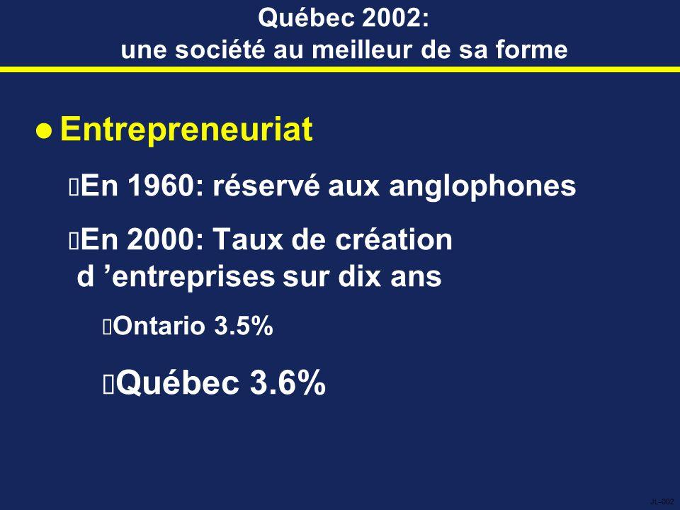 L'architecture de l'impasse La clé: la peur de l'échec de la transition Novembre 2000 et 2001  Souveraineté ?Non: 61%  Alors: Voteriez-vous oui à la souveraineté si vous étiez certain qu'un accord de partenariat était signé avec le Canada ? Réponse: Oui, 58% Sondages du Conseil de l 'unité canadienne JL-021