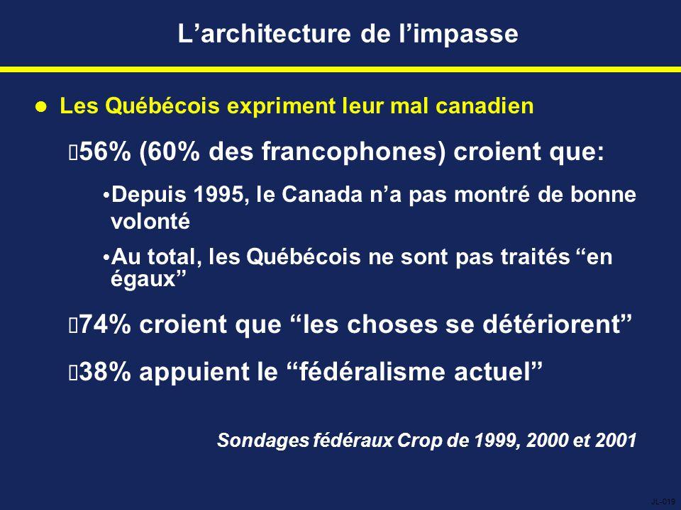 L'architecture de l'impasse Les Québécois expriment leur mal canadien  56% (60% des francophones) croient que:  Depuis 1995, le Canada n'a pas montré de bonne volonté  Au total, les Québécois ne sont pas traités en égaux  74% croient que les choses se détériorent  38% appuient le fédéralisme actuel Sondages fédéraux Crop de 1999, 2000 et 2001 JL-019