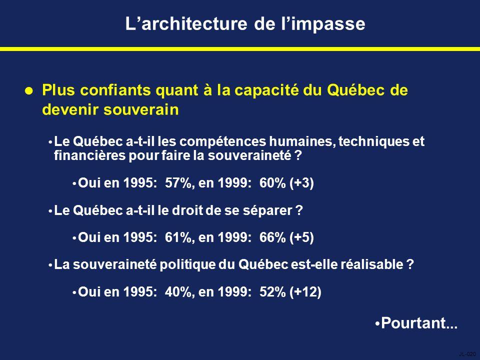 L'architecture de l'impasse Plus confiants quant à la capacité du Québec de devenir souverain  Le Québec a-t-il les compétences humaines, techniques et financières pour faire la souveraineté .