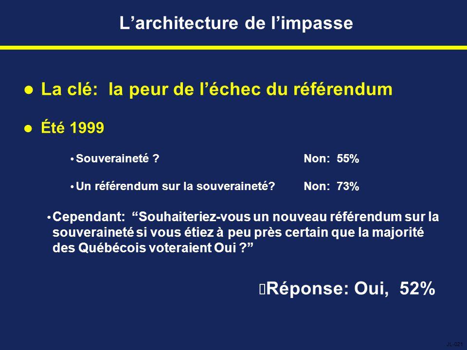 L'architecture de l'impasse La clé: la peur de l'échec du référendum Été 1999  Souveraineté Non: 55%  Un référendum sur la souveraineté Non: 73%  Cependant: Souhaiteriez-vous un nouveau référendum sur la souveraineté si vous étiez à peu près certain que la majorité des Québécois voteraient Oui  Réponse: Oui, 52% JL-021