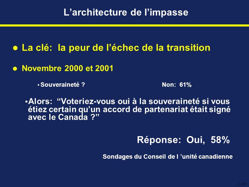L'architecture de l'impasse La clé: la peur de l'échec de la transition Novembre 2000 et 2001  Souveraineté Non: 61%  Alors: Voteriez-vous oui à la souveraineté si vous étiez certain qu'un accord de partenariat était signé avec le Canada Réponse: Oui, 58% Sondages du Conseil de l 'unité canadienne JL-021