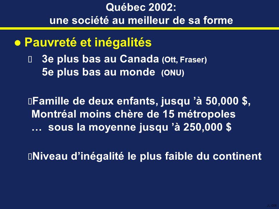 Québec 2002: une société au meilleur de sa forme Pauvreté et inégalités  3e plus bas au Canada (Ott, Fraser) 5e plus bas au monde (ONU)  Famille de deux enfants, jusqu 'à 50,000 $, Montréal moins chère de 15 métropoles … sous la moyenne jusqu 'à 250,000 $  Niveau d'inégalité le plus faible du continent JL-005