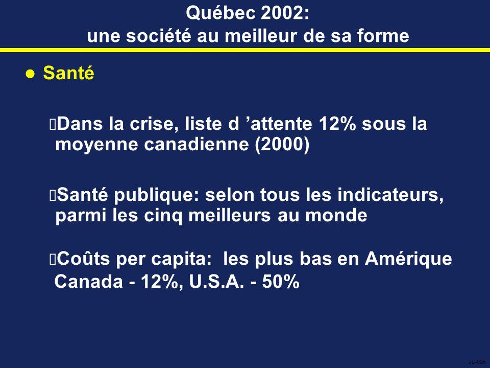 Québec 2002: une société au meilleur de sa forme Santé  Dans la crise, liste d 'attente 12% sous la moyenne canadienne (2000)  Santé publique: selon tous les indicateurs, parmi les cinq meilleurs au monde  Coûts per capita: les plus bas en Amérique Canada - 12%, U.S.A.