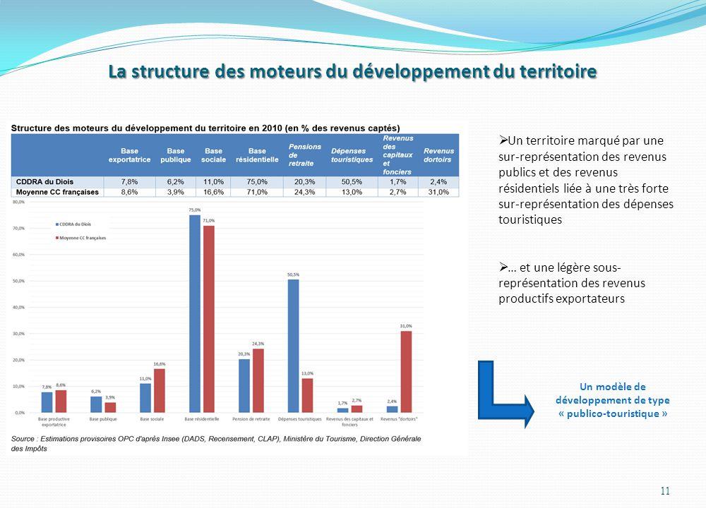 La structure des moteurs du développement du territoire 11  Un territoire marqué par une sur-représentation des revenus publics et des revenus réside