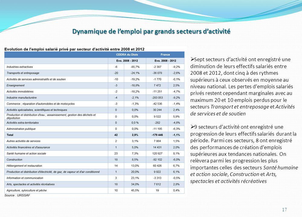 Dynamique de l'emploi par grands secteurs d'activité 17  Sept secteurs d'activité ont enregistré une diminution de leurs effectifs salariés entre 200