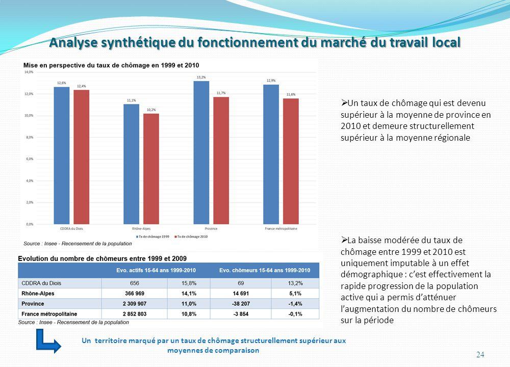 Analyse synthétique du fonctionnement du marché du travail local 24  Un taux de chômage qui est devenu supérieur à la moyenne de province en 2010 et