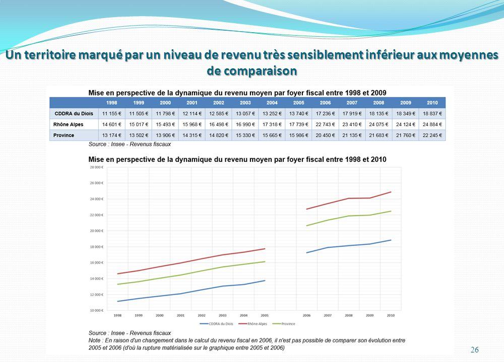 Un territoire marqué par un niveau de revenu très sensiblement inférieur aux moyennes de comparaison 26
