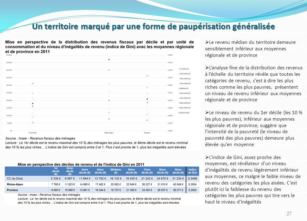 Un territoire marqué par une forme de paupérisation généralisée 27  Le revenu médian du territoire demeure sensiblement inférieur aux moyennes région