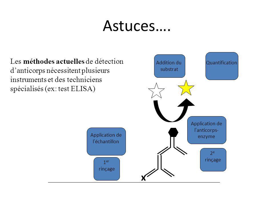 Addition du substrat Quantification Application de l'échantillon 1 er rinçage Les méthodes actuelles de détection d'anticorps nécessitent plusieurs instruments et des techniciens spécialisés (ex: test ELISA) Application de l'anticorps- enzyme 2 e rinçage x Astuces….