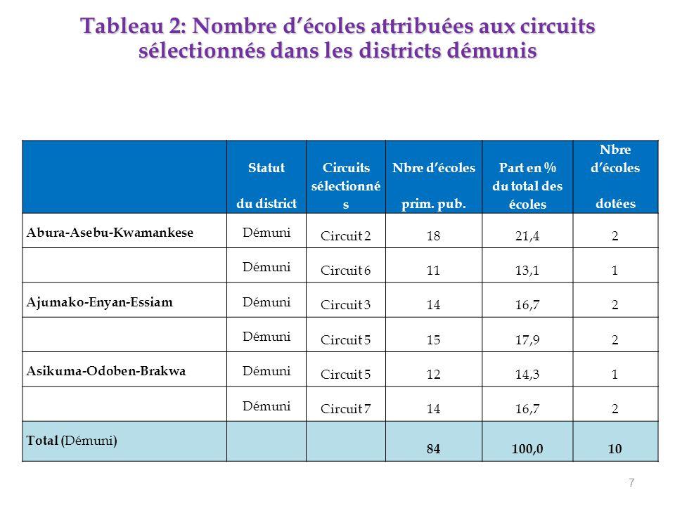7 StatutCircuitsNbre d'écolesPart en % Nbre d'écoles du district sélectionné sprim.
