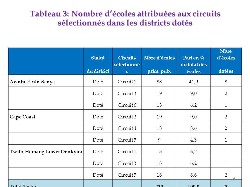 8 StatutCircuitsNbre d'écolesPart en % Nbre d'écoles du district sélectionné sprim.