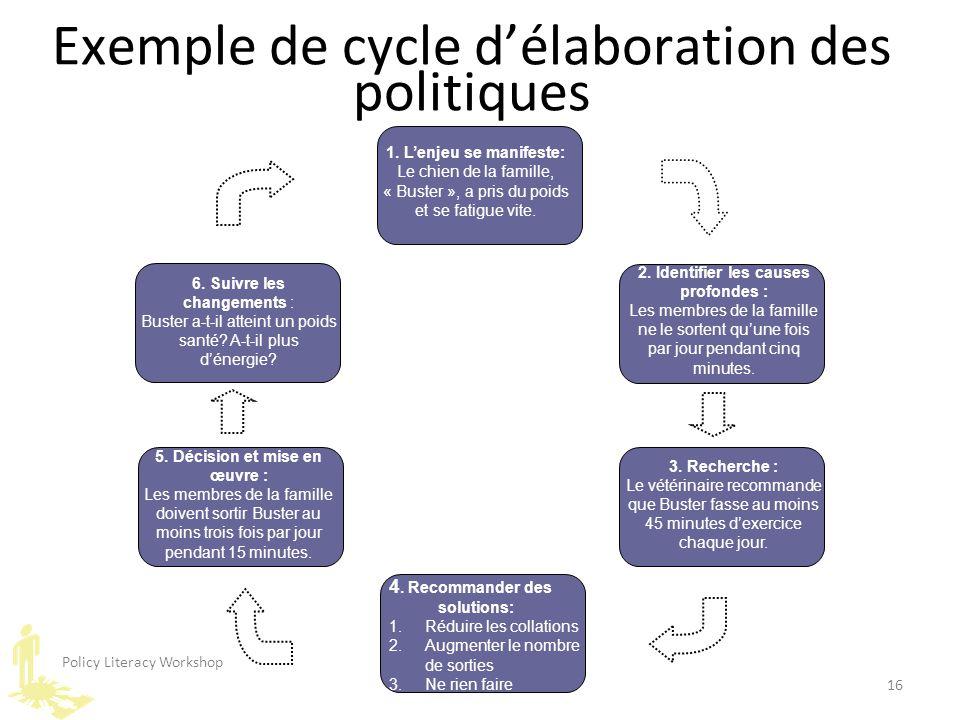 Policy Literacy Workshop 16 Exemple de cycle d'élaboration des politiques 3. Recherche : Le vétérinaire recommande que Buster fasse au moins 45 minute