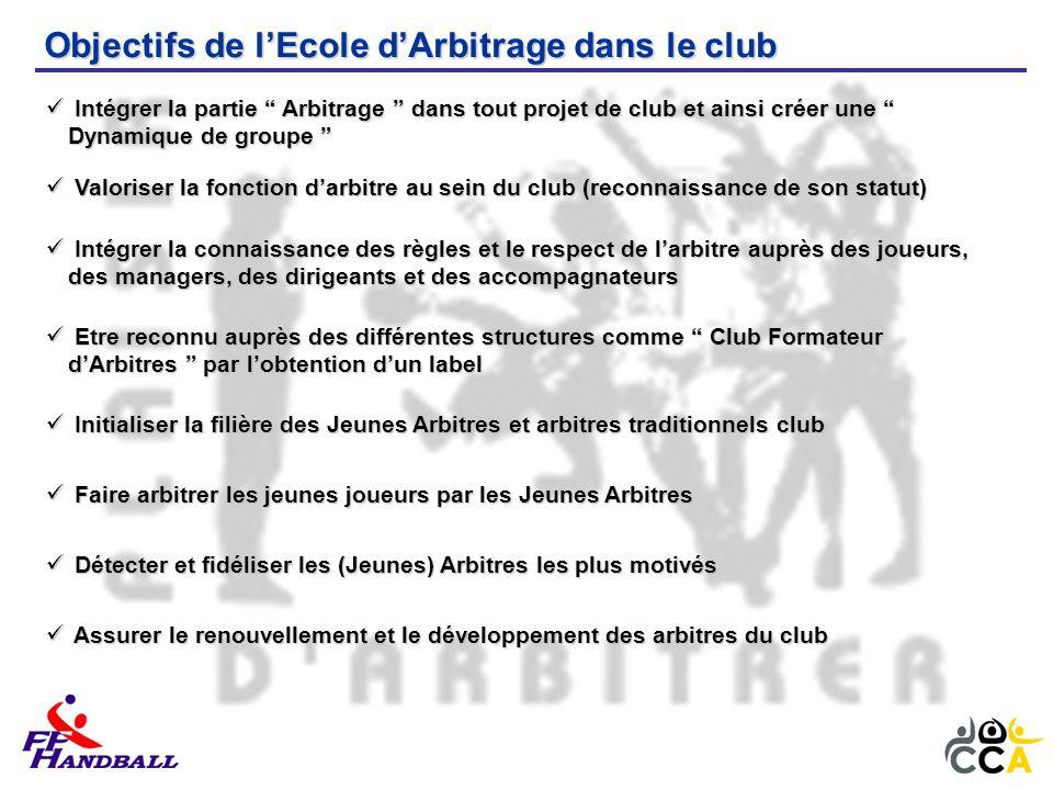 Objectifs de l'Ecole d'Arbitrage dans le club Intégrer la partie Arbitrage dans tout projet de club et ainsi créer une Dynamique de groupe Intégrer la partie Arbitrage dans tout projet de club et ainsi créer une Dynamique de groupe Valoriser la fonction d'arbitre au sein du club (reconnaissance de son statut) Valoriser la fonction d'arbitre au sein du club (reconnaissance de son statut) Intégrer la connaissance des règles et le respect de l'arbitre auprès des joueurs, des managers, des dirigeants et des accompagnateurs Intégrer la connaissance des règles et le respect de l'arbitre auprès des joueurs, des managers, des dirigeants et des accompagnateurs Etre reconnu auprès des différentes structures comme Club Formateur d'Arbitres par l'obtention d'un label Etre reconnu auprès des différentes structures comme Club Formateur d'Arbitres par l'obtention d'un label Initialiser la filière des Jeunes Arbitres et arbitres traditionnels club Initialiser la filière des Jeunes Arbitres et arbitres traditionnels club Faire arbitrer les jeunes joueurs par les Jeunes Arbitres Faire arbitrer les jeunes joueurs par les Jeunes Arbitres Détecter et fidéliser les (Jeunes) Arbitres les plus motivés Détecter et fidéliser les (Jeunes) Arbitres les plus motivés Assurer le renouvellement et le développement des arbitres du club Assurer le renouvellement et le développement des arbitres du club