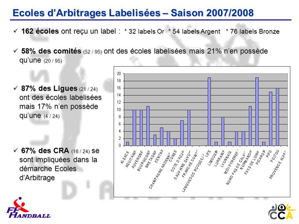Ecoles d'Arbitrages Labelisées – Saison 2007/2008 162 écoles ont reçu un label : * 32 labels Or * 54 labels Argent * 76 labels Bronze 162 écoles ont reçu un label : * 32 labels Or * 54 labels Argent * 76 labels Bronze 58% des comités (52 / 95) ont des écoles labelisées mais 21% n'en possède qu'une (20 / 95) 58% des comités (52 / 95) ont des écoles labelisées mais 21% n'en possède qu'une (20 / 95) 87% des Ligues (21 / 24) ont des écoles labelisées 87% des Ligues (21 / 24) ont des écoles labelisées mais 17% n'en possède qu'une (4 / 24) mais 17% n'en possède qu'une (4 / 24) 67% des CRA (16 / 24) se sont impliquées dans la démarche Ecoles d'Arbitrage 67% des CRA (16 / 24) se sont impliquées dans la démarche Ecoles d'Arbitrage