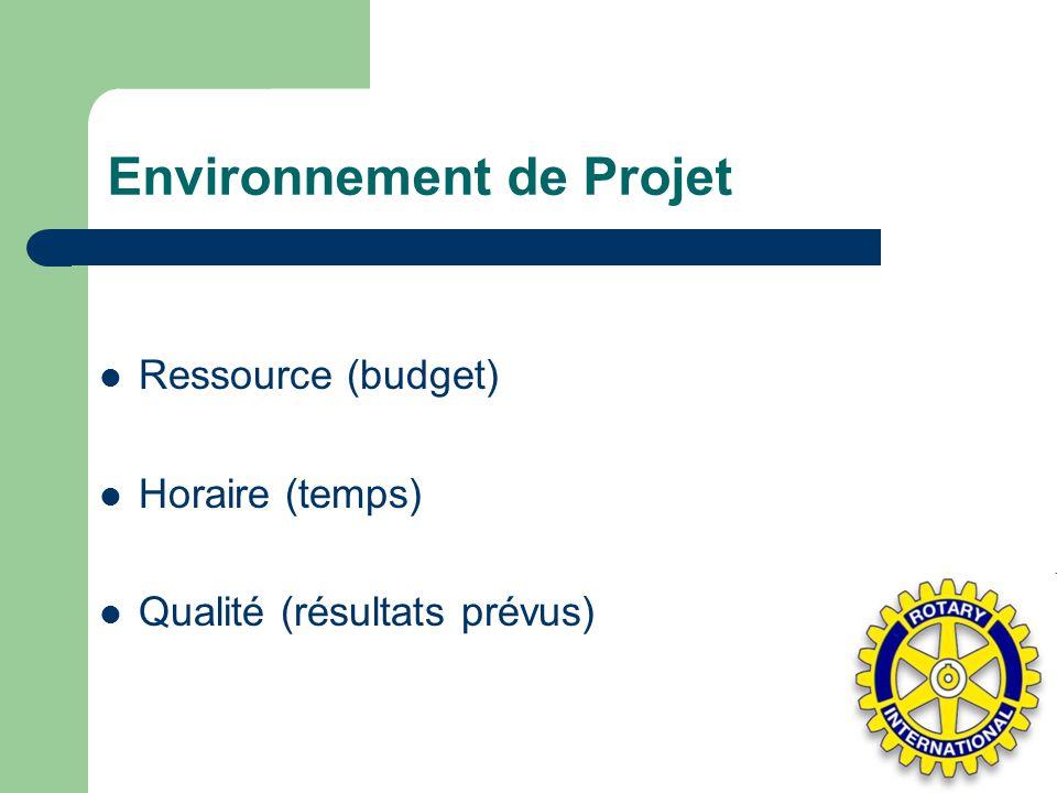 Environnement de Projet Ressource (budget) Horaire (temps) Qualité (résultats prévus)
