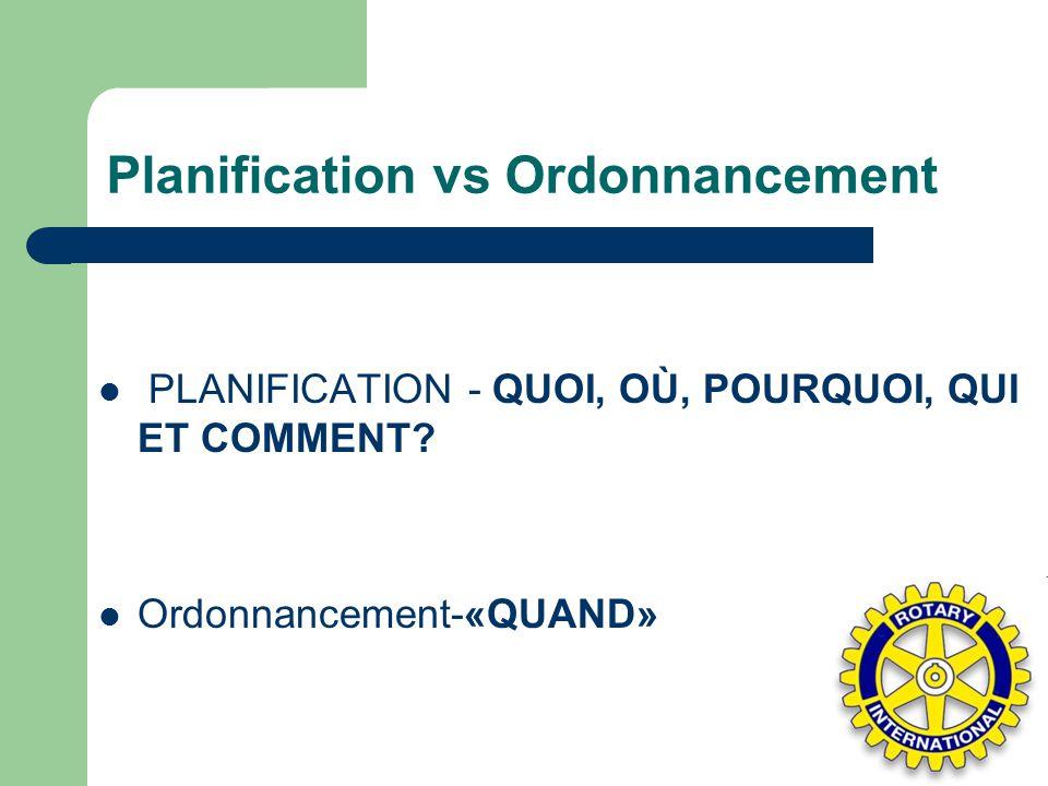 Planification vs Ordonnancement PLANIFICATION - QUOI, OÙ, POURQUOI, QUI ET COMMENT? Ordonnancement-«QUAND»