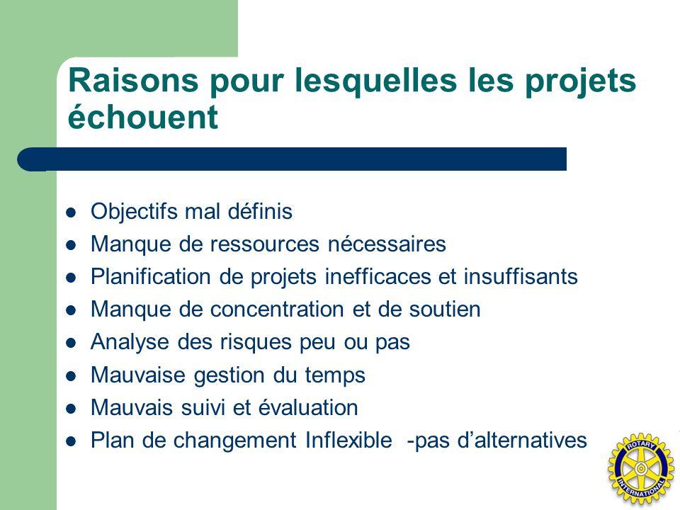 Raisons pour lesquelles les projets échouent Objectifs mal définis Manque de ressources nécessaires Planification de projets inefficaces et insuffisan