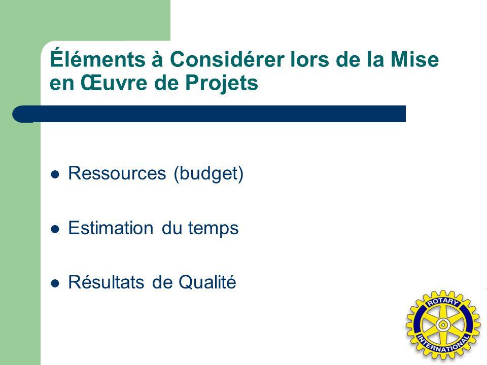 Éléments à Considérer lors de la Mise en Œuvre de Projets Ressources (budget) Estimation du temps Résultats de Qualité