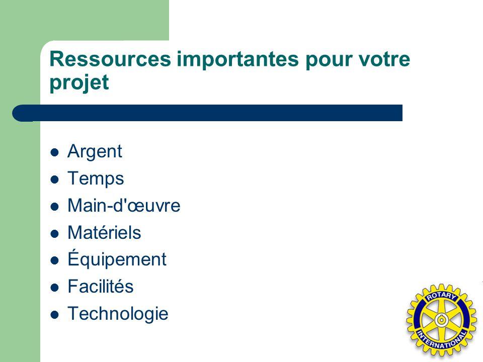 Ressources importantes pour votre projet Argent Temps Main-d'œuvre Matériels Équipement Facilités Technologie