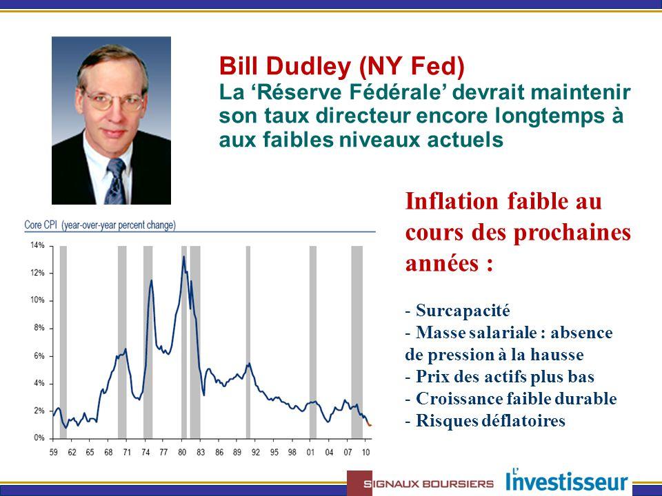 Bill Dudley (NY Fed) La 'Réserve Fédérale' devrait maintenir son taux directeur encore longtemps à aux faibles niveaux actuels Inflation faible au cours des prochaines années : - Surcapacité - Masse salariale : absence de pression à la hausse - Prix des actifs plus bas - Croissance faible durable - Risques déflatoires