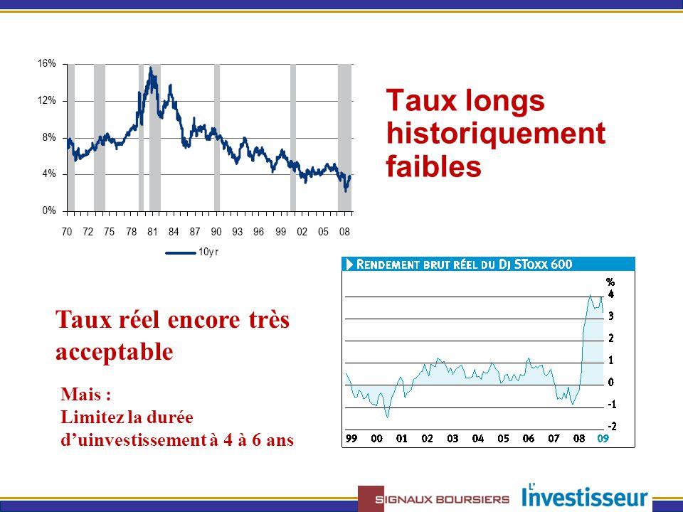 Taux longs historiquement faibles Taux réel encore très acceptable Mais : Limitez la durée d'uinvestissement à 4 à 6 ans