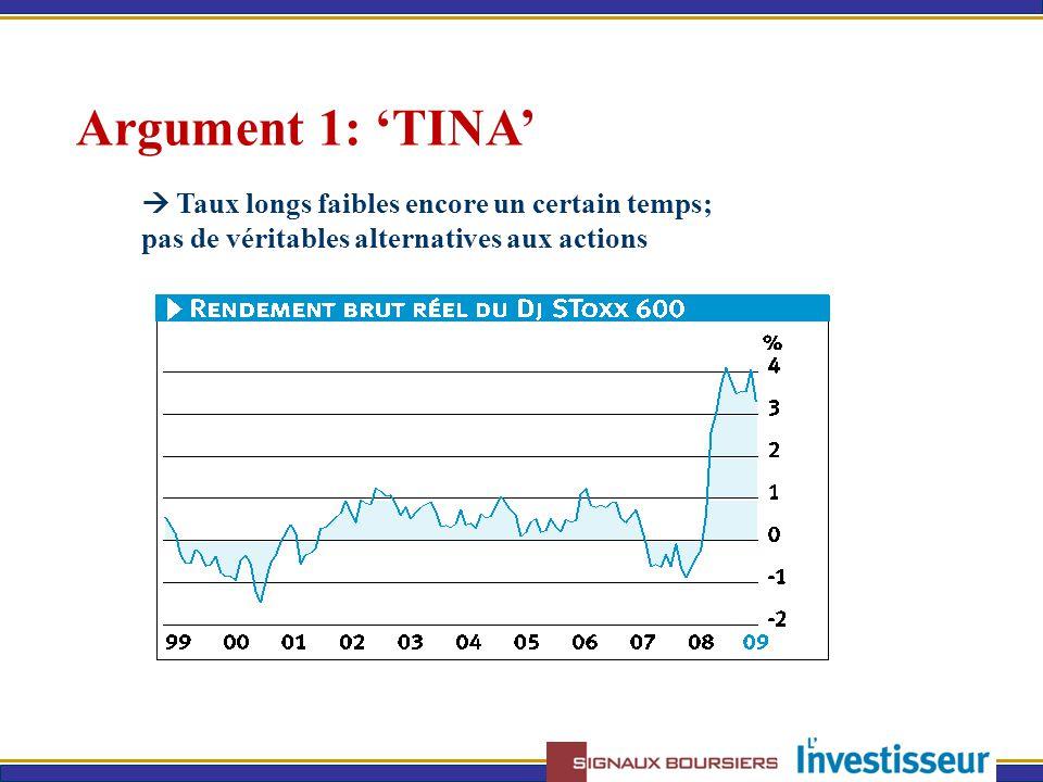 Argument 1: 'TINA'  Taux longs faibles encore un certain temps; pas de véritables alternatives aux actions